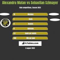 Alexandru Matan vs Sebastian Szimayer h2h player stats
