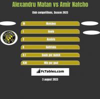 Alexandru Matan vs Amir Natcho h2h player stats