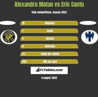 Alexandru Matan vs Eric Cantu h2h player stats