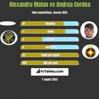 Alexandru Matan vs Andrea Cordea h2h player stats