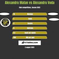 Alexandru Matan vs Alexandru Voda h2h player stats
