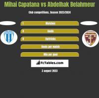 Mihai Capatana vs Abdelhak Belahmeur h2h player stats