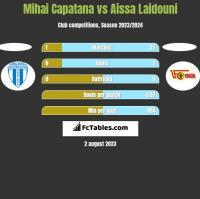 Mihai Capatana vs Aissa Laidouni h2h player stats