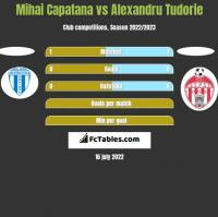 Mihai Capatana vs Alexandru Tudorie h2h player stats