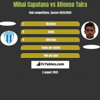Mihai Capatana vs Alfonso Taira h2h player stats