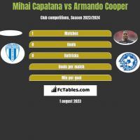 Mihai Capatana vs Armando Cooper h2h player stats