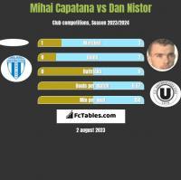 Mihai Capatana vs Dan Nistor h2h player stats