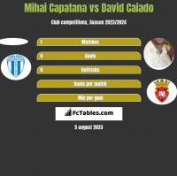 Mihai Capatana vs David Caiado h2h player stats