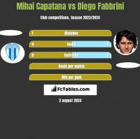 Mihai Capatana vs Diego Fabbrini h2h player stats