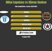 Mihai Capatana vs Djiman Koukou h2h player stats