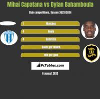 Mihai Capatana vs Dylan Bahamboula h2h player stats