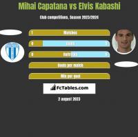 Mihai Capatana vs Elvis Kabashi h2h player stats