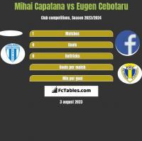Mihai Capatana vs Eugen Cebotaru h2h player stats