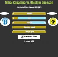 Mihai Capatana vs Ghislain Guessan h2h player stats