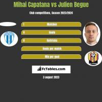 Mihai Capatana vs Julien Begue h2h player stats