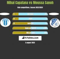 Mihai Capatana vs Moussa Sanoh h2h player stats