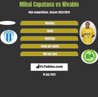 Mihai Capatana vs Nivaldo h2h player stats