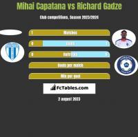 Mihai Capatana vs Richard Gadze h2h player stats