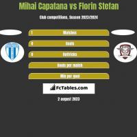 Mihai Capatana vs Florin Stefan h2h player stats