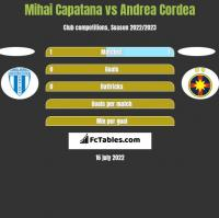 Mihai Capatana vs Andrea Cordea h2h player stats