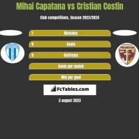 Mihai Capatana vs Cristian Costin h2h player stats