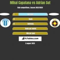 Mihai Capatana vs Adrian Sut h2h player stats