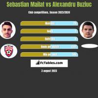 Sebastian Mailat vs Alexandru Buziuc h2h player stats