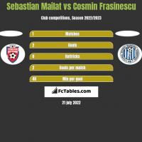 Sebastian Mailat vs Cosmin Frasinescu h2h player stats