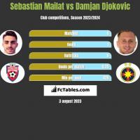 Sebastian Mailat vs Damjan Djokovic h2h player stats
