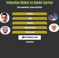 Sebastian Mailat vs Daniel Carrico h2h player stats