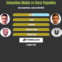Sebastian Mailat vs Doru Popadiuc h2h player stats