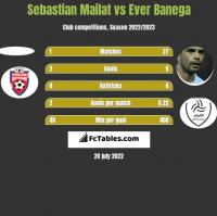 Sebastian Mailat vs Ever Banega h2h player stats