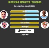 Sebastian Mailat vs Fernando h2h player stats