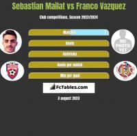 Sebastian Mailat vs Franco Vazquez h2h player stats