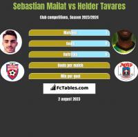 Sebastian Mailat vs Helder Tavares h2h player stats