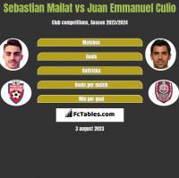Sebastian Mailat vs Juan Emmanuel Culio h2h player stats