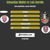 Sebastian Mailat vs Luis Aurelio h2h player stats