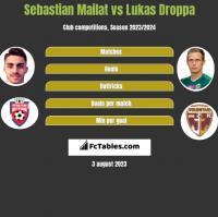 Sebastian Mailat vs Lukas Droppa h2h player stats