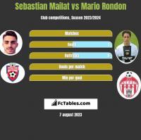 Sebastian Mailat vs Mario Rondon h2h player stats