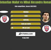 Sebastian Mailat vs Mihai Alexandru Roman h2h player stats