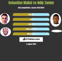 Sebastian Mailat vs Ndip Tambe h2h player stats