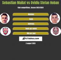 Sebastian Mailat vs Ovidiu Stefan Hoban h2h player stats