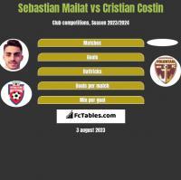 Sebastian Mailat vs Cristian Costin h2h player stats