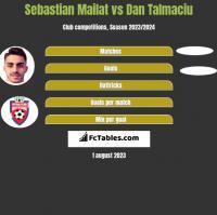 Sebastian Mailat vs Dan Talmaciu h2h player stats