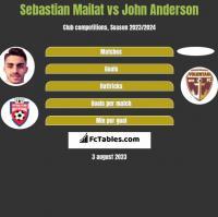 Sebastian Mailat vs John Anderson h2h player stats