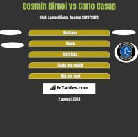Cosmin Birnoi vs Carlo Casap h2h player stats