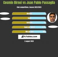 Cosmin Birnoi vs Juan Pablo Passaglia h2h player stats