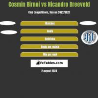 Cosmin Birnoi vs Nicandro Breeveld h2h player stats