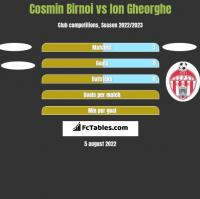 Cosmin Birnoi vs Ion Gheorghe h2h player stats