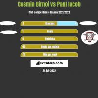Cosmin Birnoi vs Paul Iacob h2h player stats